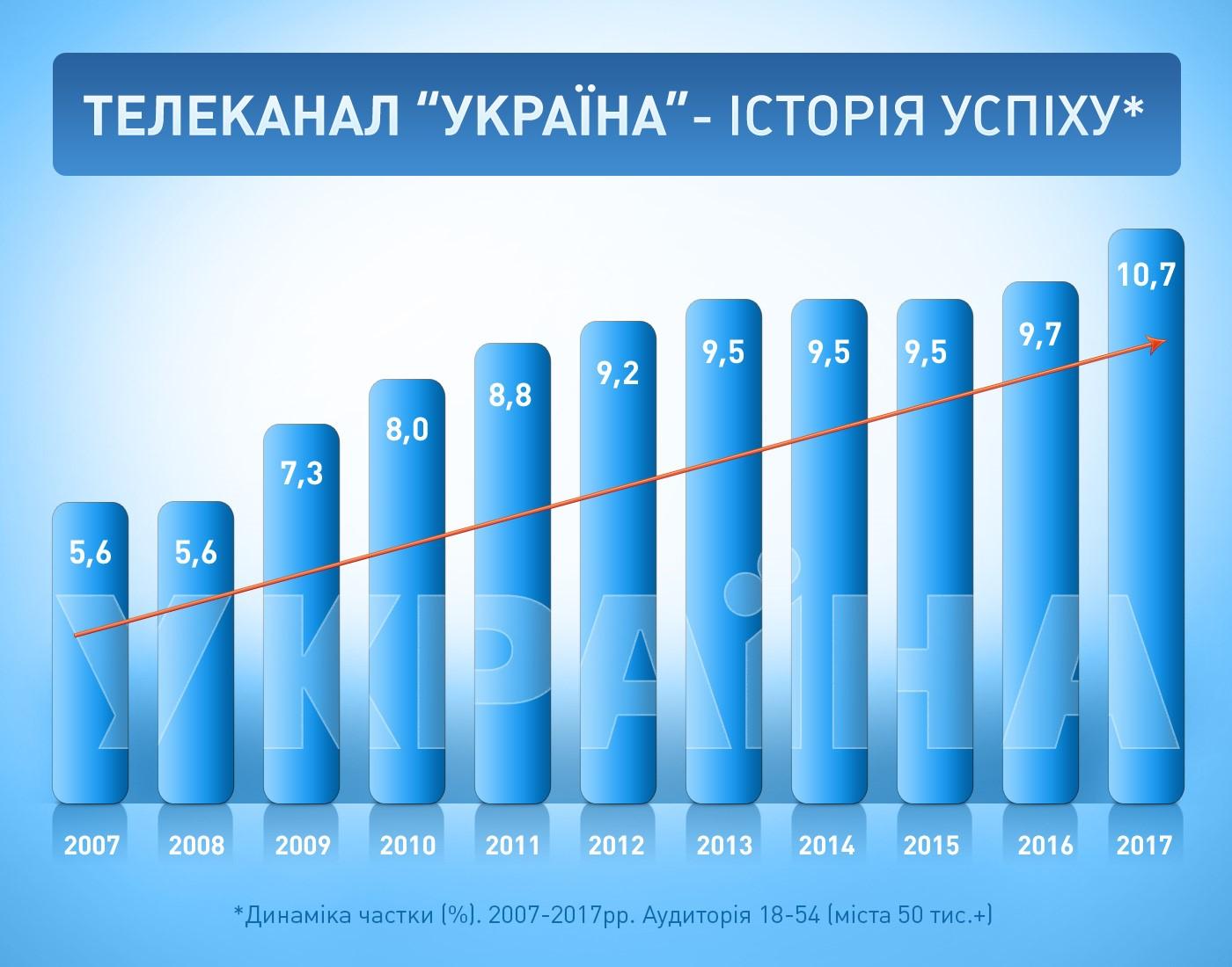 UKRAINA_25_zrostannia